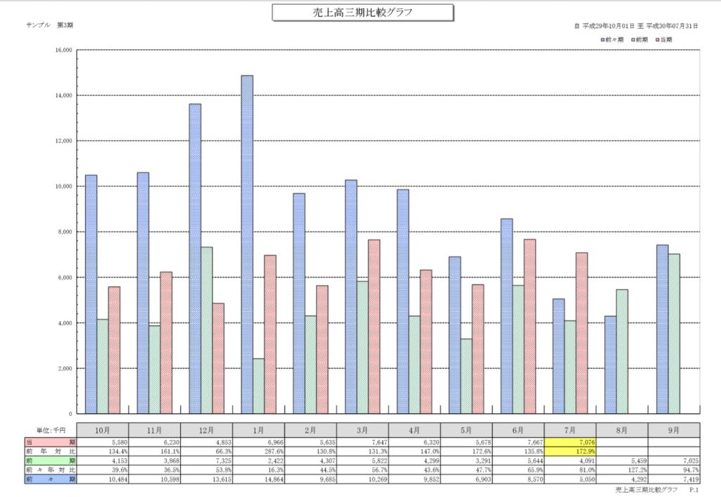 売上三期比較表(サンプル)