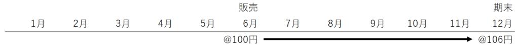 為替レートの変動を示した図